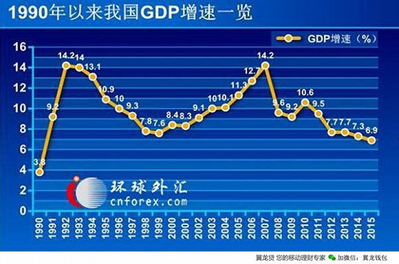 GDP破七,但来年这些赚钱机会必火