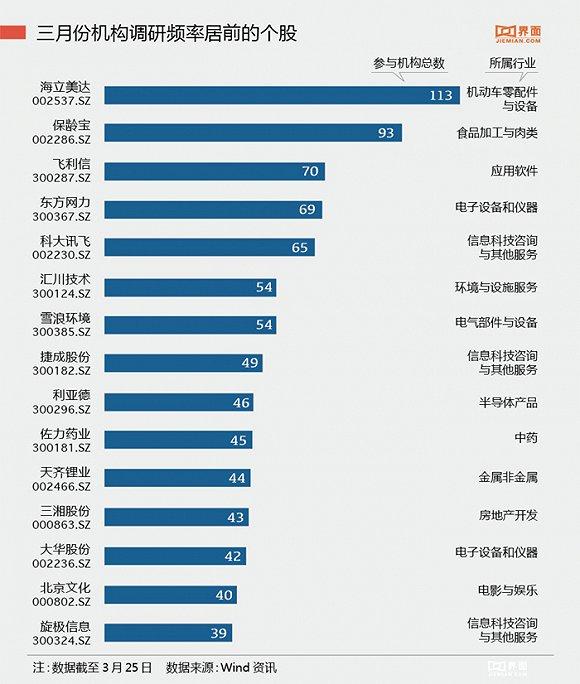 sz),福星股份(000926.sz)等16家房地产开发公司获得机构青睐.