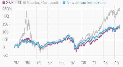 1991年美国经济衰退_美国历史上的经济衰退