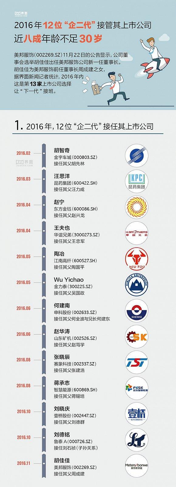 今年12位企二代接管上市公司,近8成30岁以下