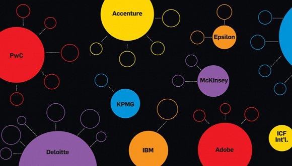 埃森哲,德勤,ibm这些国际咨询公司正在重塑营销格局