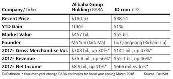 《巴伦周刊》撰文称京东股票未来一年或涨30% 比阿里更值得买入