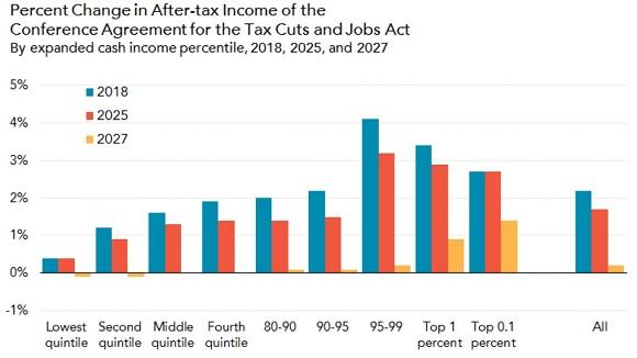 2018税收收入结构图