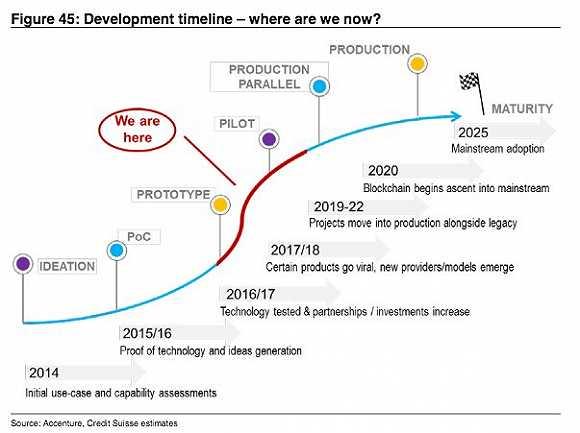 瑞信:區塊鏈技術還在半山腰 2025年才能真正成熟
