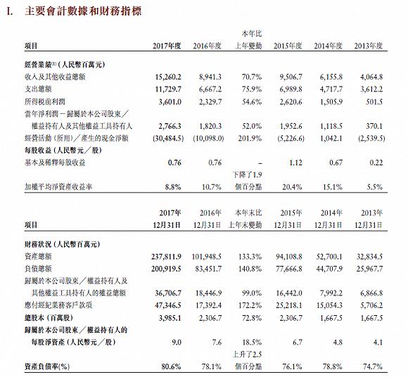 中金公司去年凈利增長過50% 引騰訊入股佈局經濟數字化