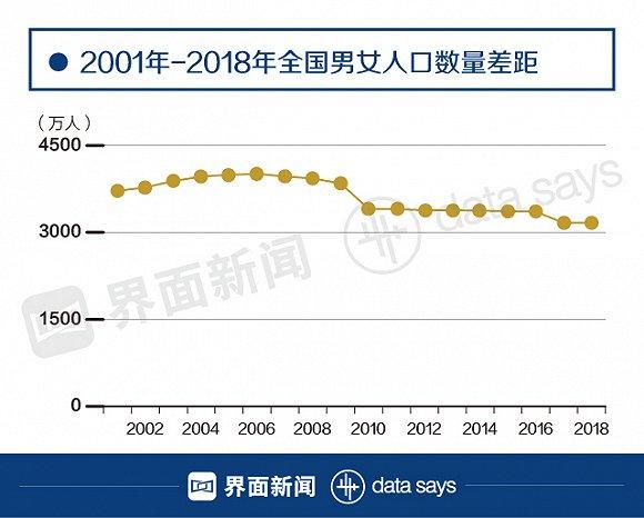 男女人口比例2018_2018年中国男女比例数据报告 中国男女人口比例现状