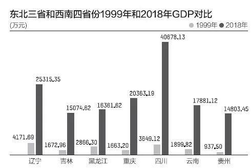 四川GDP什么时候超过东北_四川各市2020gdp