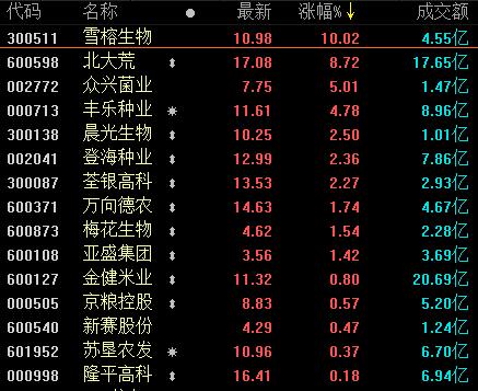 农产品股票分析按照期末股价计算