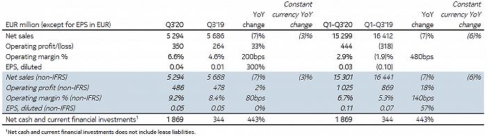 诺基亚Q3财报不及预期盘前跌逾17