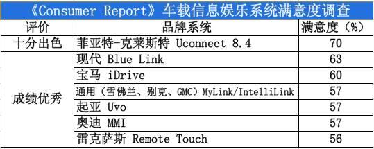 消费者报告:这7款车载信息娱乐系统最受欢迎