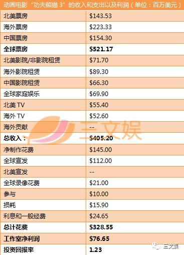 《疯狂动物城》《功夫熊猫3》赚了多少钱?