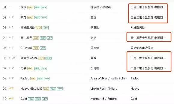 3月热歌排行榜_...歌曲有哪些 8月份超火的抖音歌曲排行榜一览 必威登录