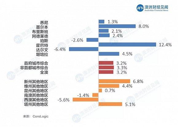 最新数据 2018开局,澳大利亚房地产市场动态分析