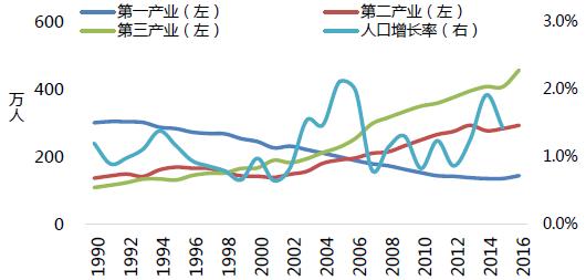 人口对就业的影响_风对人口迁移的影响