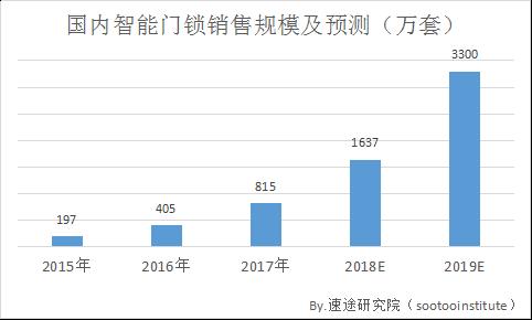2018年第一季度国内智能家居行业研究报告