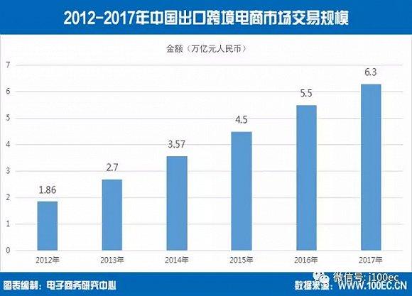 2017年我国跨境电商交易规模超八万亿元