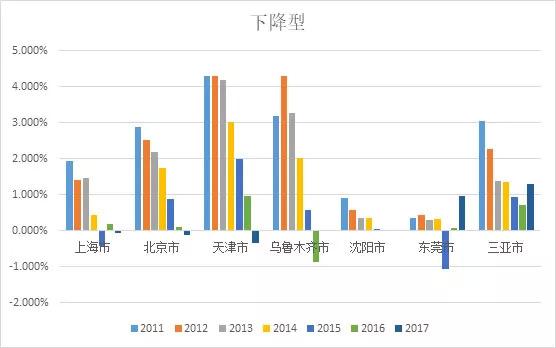上海人口增长_上海市1999年以来出生率在6 以下.死亡率在8 以下.下图是1999 200