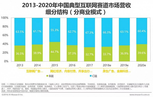 2018中国网络经济_2011-2018年中国网络经济市场营收规模及增速-2016年我国信息经济...