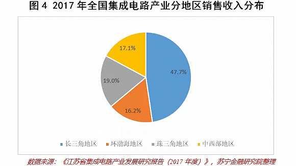 中国集成电路产业现状摸底