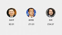 """【图解】18顿""""巴菲特午餐""""共拍出2600万美元 三位华人企业家贡献五分之一"""