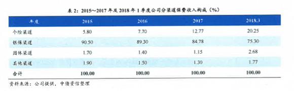 """幸福人壽發行30億資本補充債 難改業務、利潤雙""""喪""""局面"""
