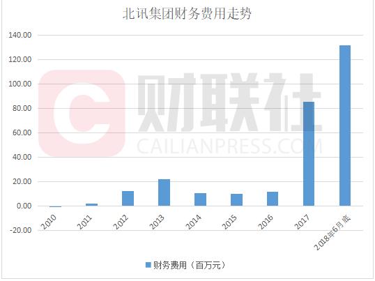 北讯集团债务危机背后:赵长水赚的盆满钵满离场 巨额工程真实性存疑