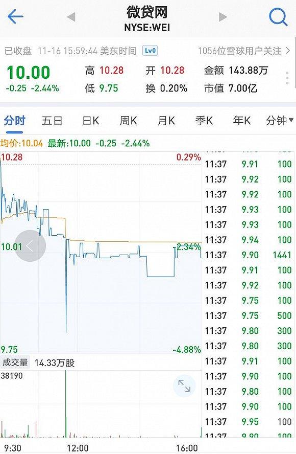 """微贷网上市24小时盘中即告破发 投资者称""""并不意外"""""""