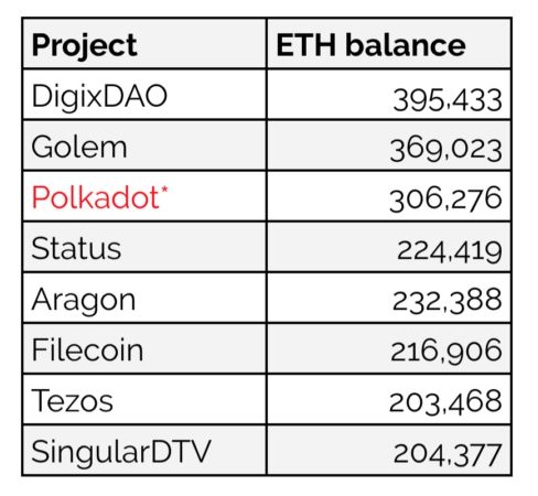 距离区块链项目方恐慌性抛售ETH还有多久?