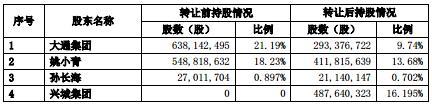 三股东转让股份套现近19亿,红日药业实控人成谜