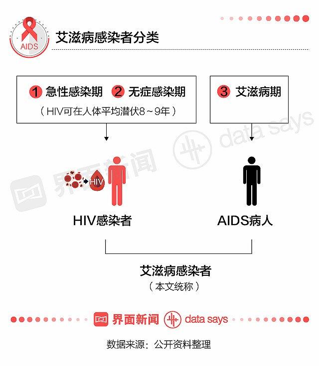 者 hiv 感染