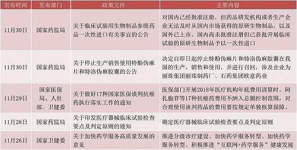 【医药周报】药明康德H股将募资74亿 成都国资上位红日药业第一大股东