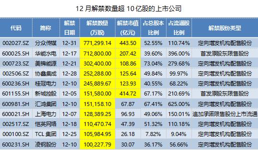 年末迎来解禁高峰,新城控股超400亿市值限售股将流通