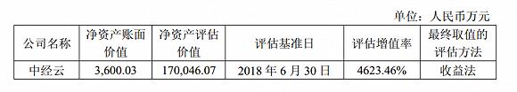 常年亏损增值率却超过46倍,宁波建工再次打算收购这笔关联资产