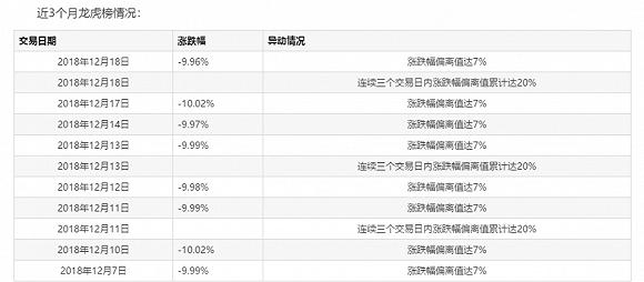上海莱士九个跌停,控股股东继续爆仓近9000万股或遭被动减持