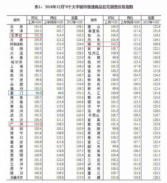 12月中国房价:厦门保持70城最惨 广州一手房环比大涨3%,跑赢北上深
