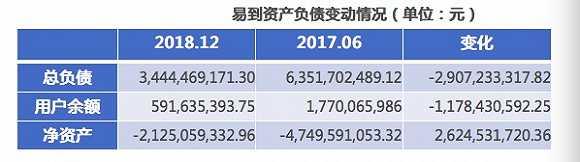 韬蕴资本半价出让易到股权,总负债超34亿谁来接盘