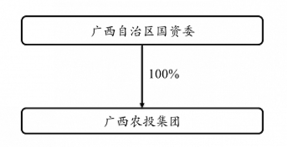 巨亏13亿后易主,广西国资委接手南宁糖业