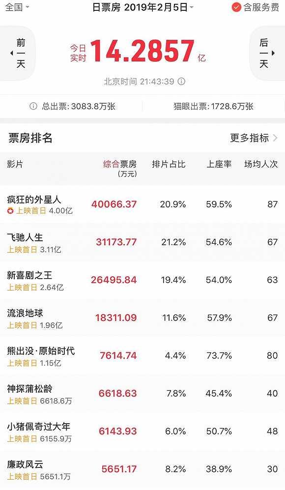 【票房】2019春节档首日票房再创新高,但新纪录更多源于票价上涨