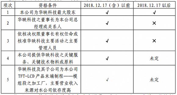 """中华映管找了三个理由不当控股股东,华映科技称""""曾经的承诺可能失效"""""""
