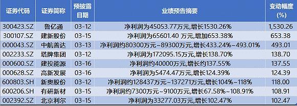 本周年报抢先看:顺丰控股净利下滑 九家公司业绩最高翻倍