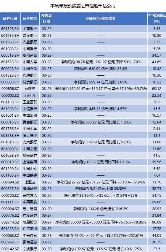 本周年报抢先看:苏宁易购净赚133.2亿元  47家公司业绩翻倍