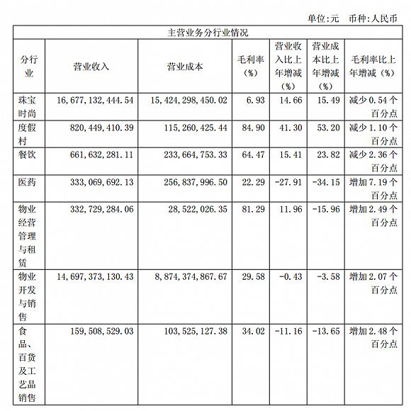 重组后豫园股份净利增长超过三倍,史上最多分红10.47亿