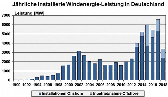 曾排名全球第九的德国风机制造商Senvion竟然申请破产了