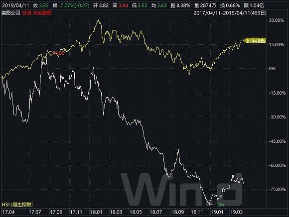 市值缩水超过800亿港元,打算砍掉手机业务的美图公司股价还会跌跌不休吗?