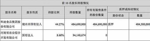 科迪乳业14.8亿收购控股股东旗下资产,高股权质押率是否会成拦路虎?