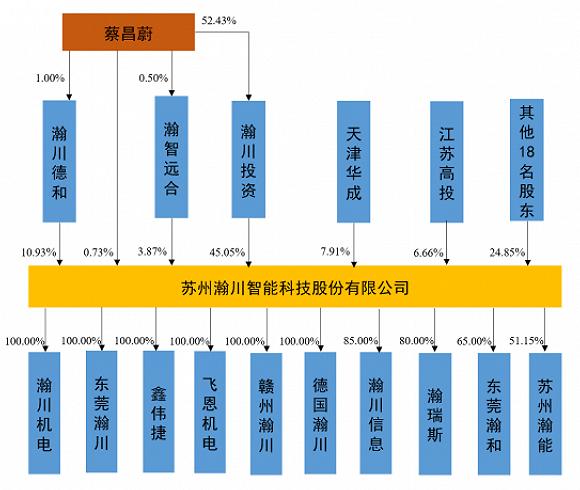 瀚川智能前五客户收入占比超七成,应收账款激增 透视科创板㉘