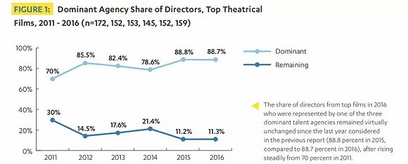 向好莱坞大片厂输送人才的三大经纪公司几乎把持着北美头部院线电影。