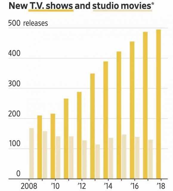 Netflix为代表的流媒体产出影片数量,成倍增长,而类型多样化远胜大片厂电影。