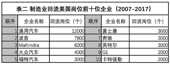 資料來源:https://news.thomasnet.com/featured/reshoring-numbers-show-gains-more-ground-to-cover