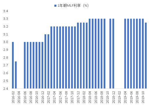 赢咖2:下调MLF利率,意味着降息周期的开始吗?图2